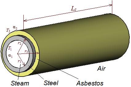 Steam pipe --QuickField FEA Software